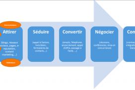 Inbound transmission : une stratégie en 5 étapes