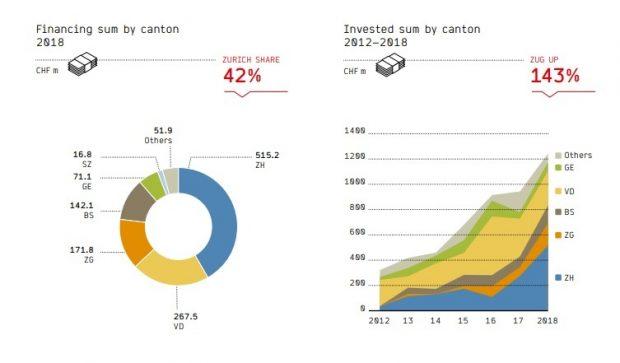 Poids des cantons suisses dans les levées de fonds de startups et montants des investissements (2018). Source des graphiques : Swiss Venture Capital Report.